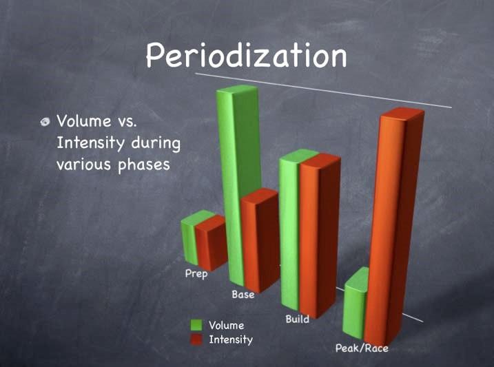 Periodization Russian